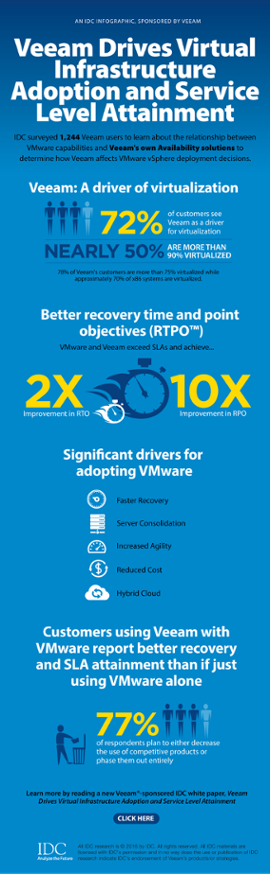 idc infographic virtual infrastructure adoption preview general