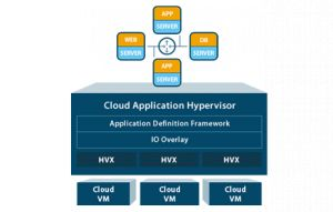 Ravello Unveils New Service for Developers Powered by Industry's First Cloud Application Hypervisor